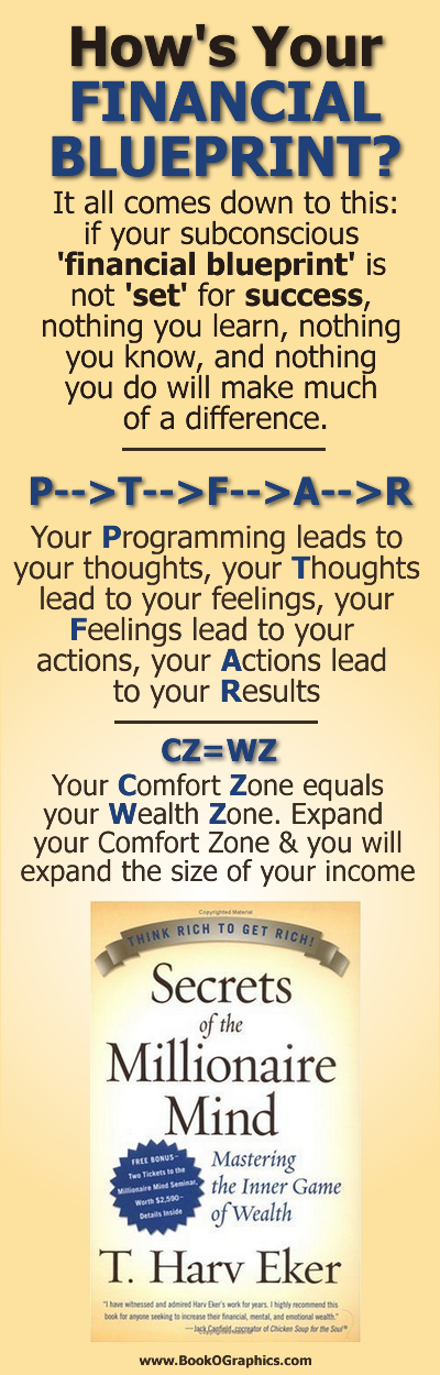 Secrets of the Millionaire Mind BookOGraphic