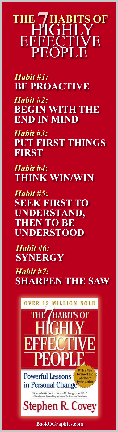The 7 Habits of Highly Successful People Bookographic